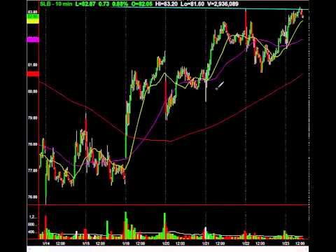 Schlumberger (NYSE:SLB) Inverse Head & Shoulders On Watch