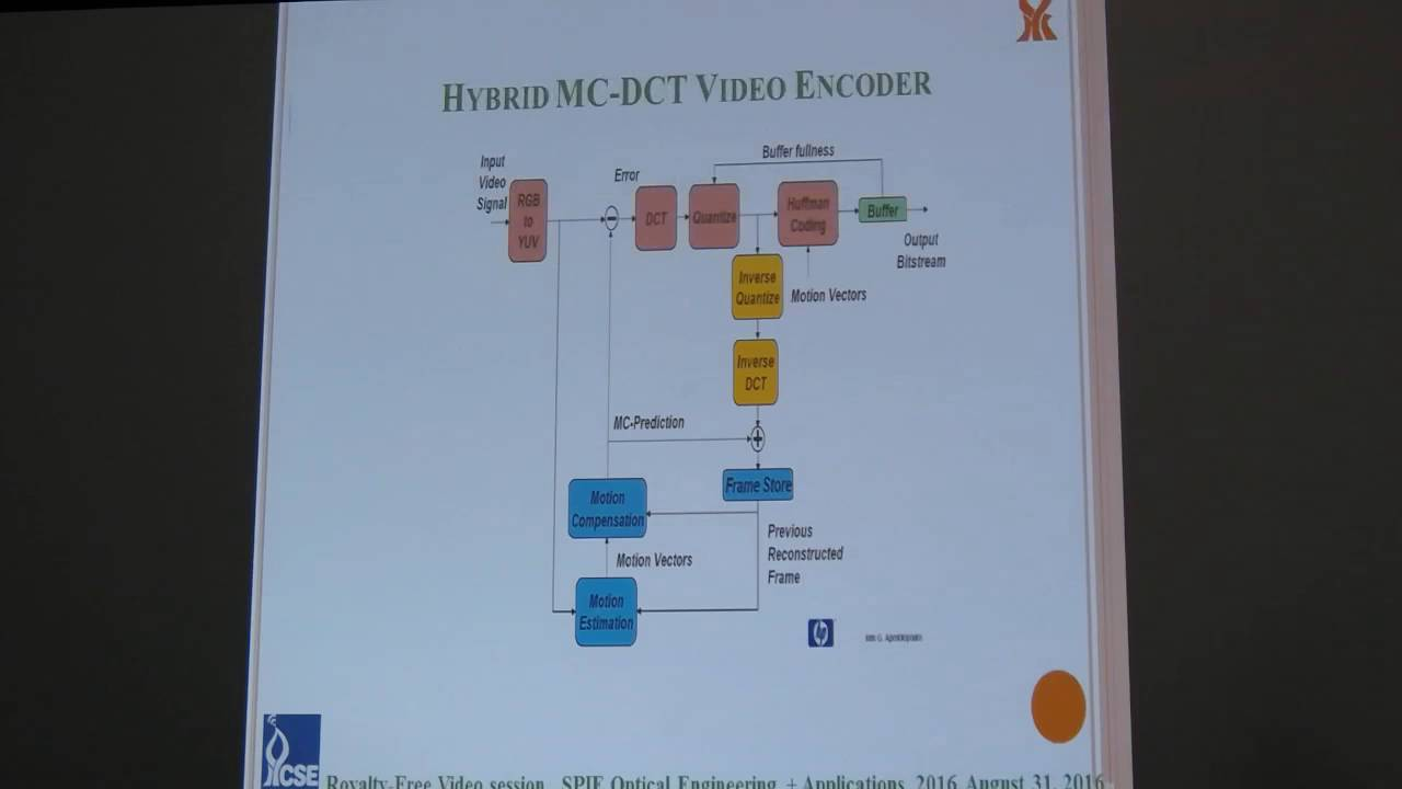 Talks about 4K codecs, HEVC / h 265, AV1 and HDR mastering - Off