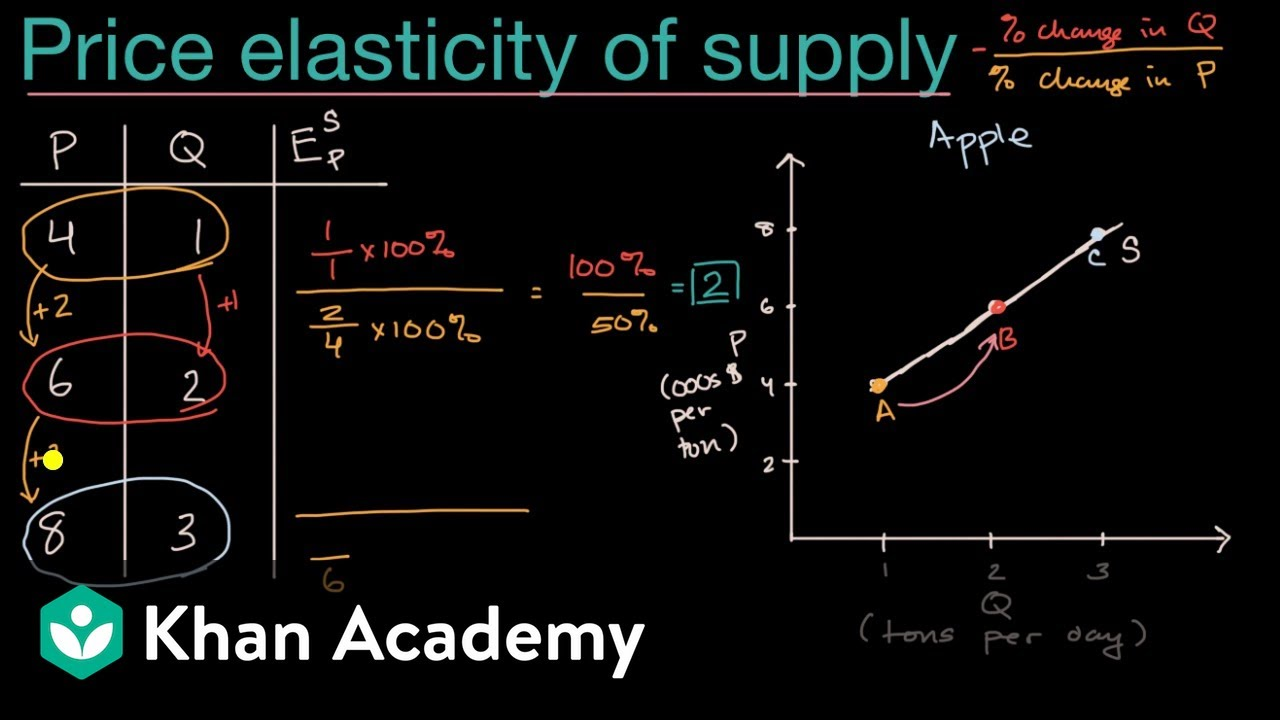 Introduction To Price Elasticity Of Supply Video Khan Academy