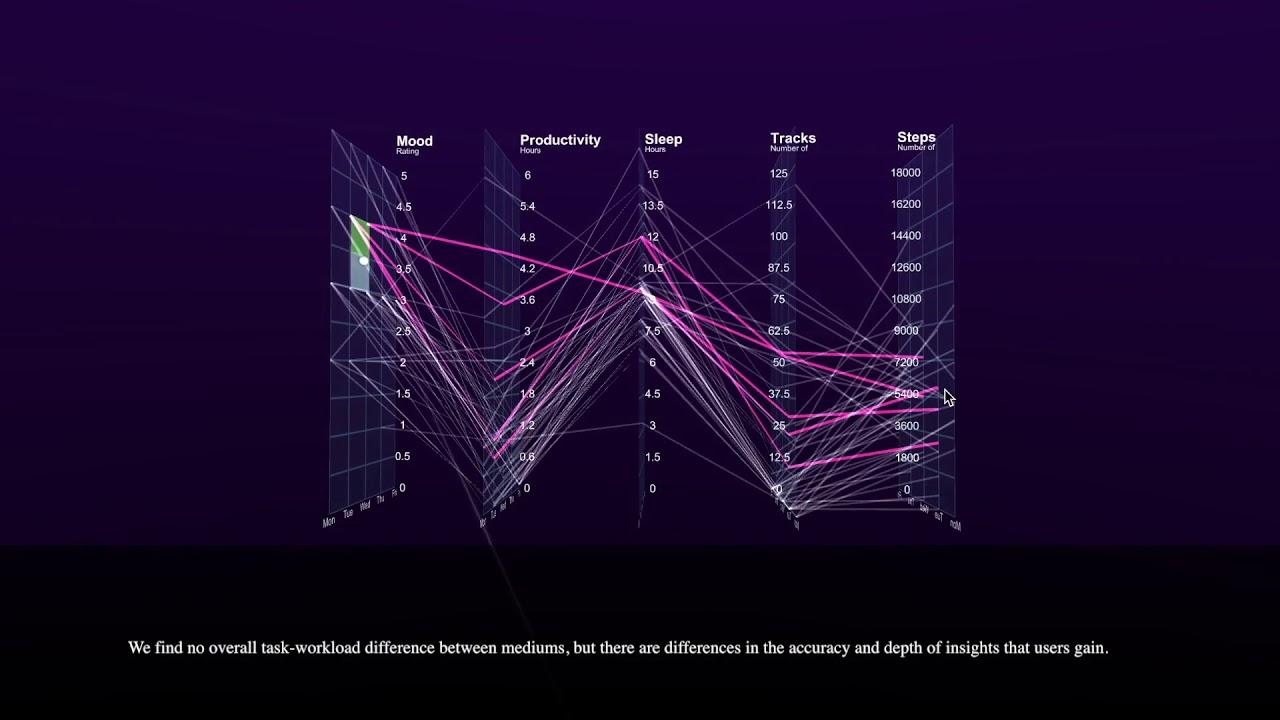 Exploring Data in Virtual Reality