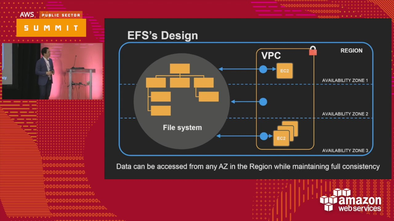 Deep Dive on Amazon EFS (126407)