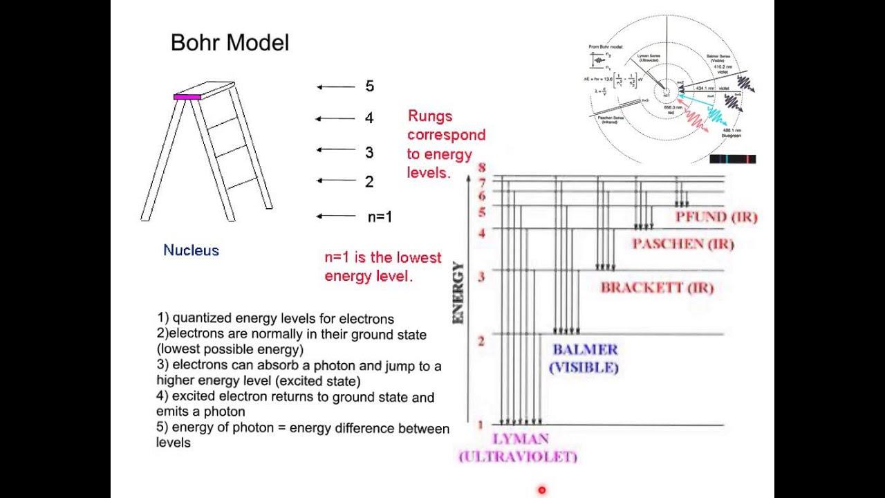 tungsten bohr model chem 4 3 bohr atomic model  [ 1280 x 720 Pixel ]