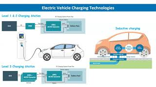 S&YP Keynote: Electric Vehicle Integration And Its Impacts In Hot Climates
