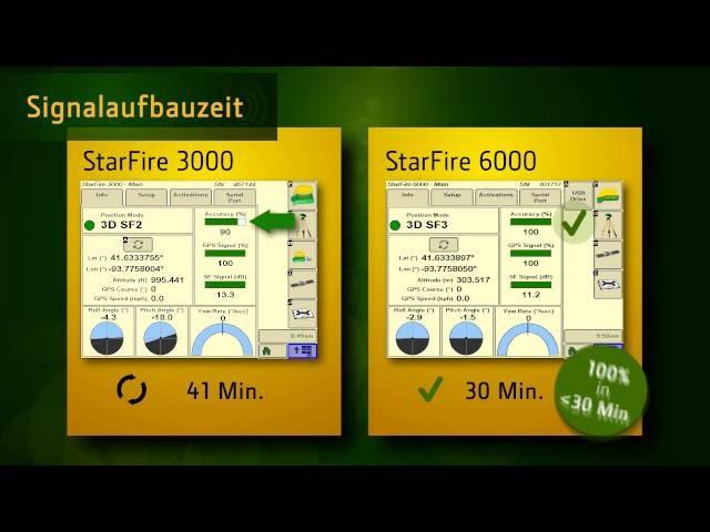 Signalaufbauzeit - der John Deere StarFire6000 Empfänger