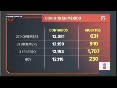 Contagios diarios de COVID en México igualan los de primeras olas, con menos de la mitad de muertes