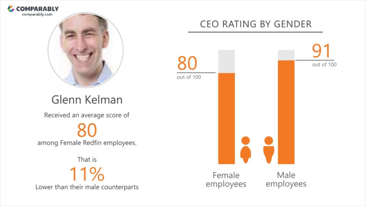 Redfin Company Culture | Comparably