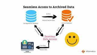 Informatica Data Archive