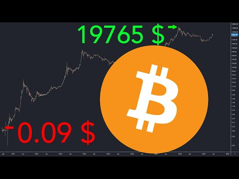 Bitcoin Price From 2010 To 2019