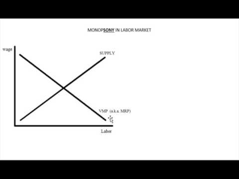 Monopsony in Labor Market - MFC, MRP