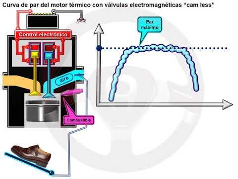 """Motor sin árbol de levas """"cam less"""" (6/6)"""