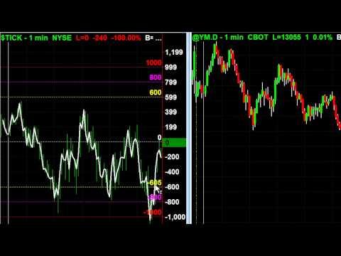 NYSE Tick Index
