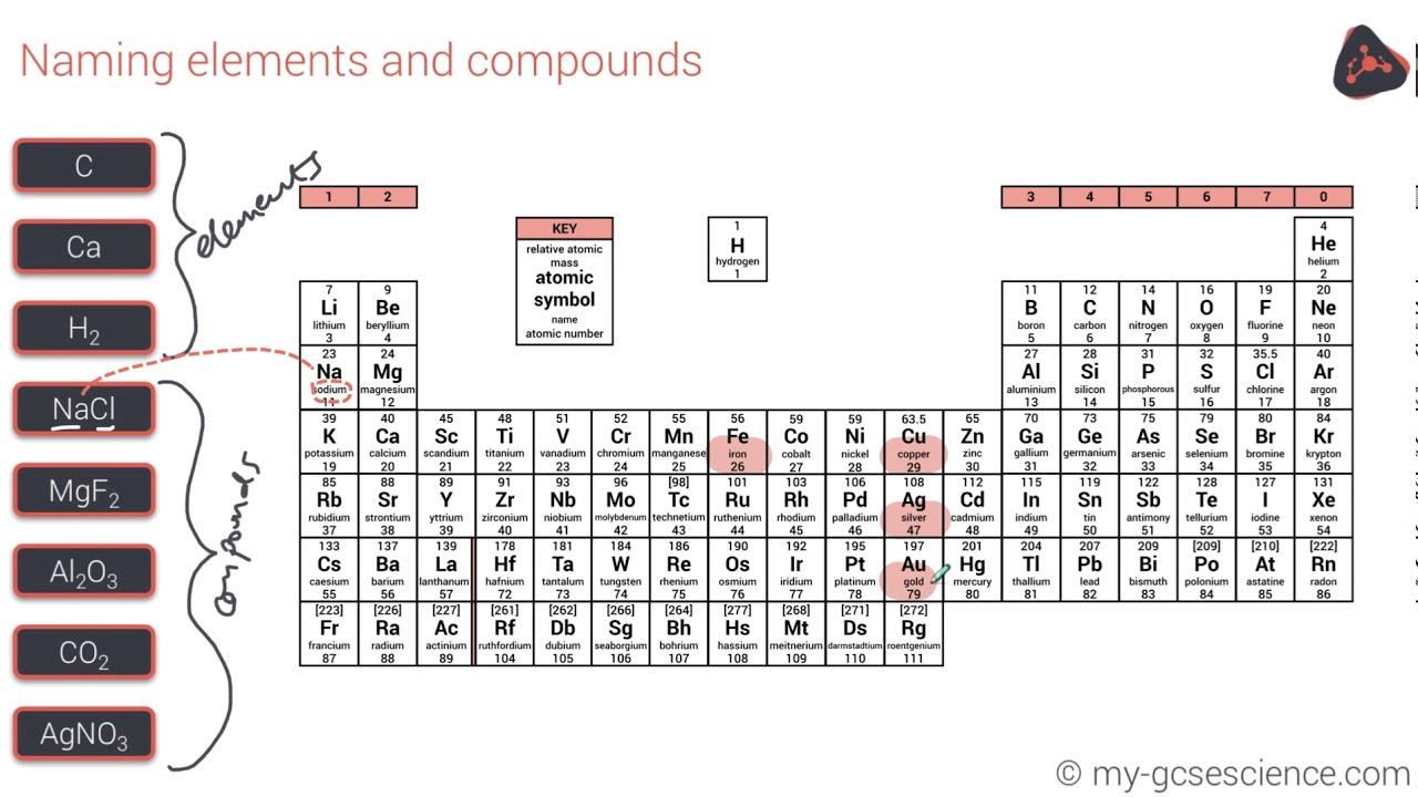 Gcse chemistry atoms elements compounds mixtures aqa 9 1 youtube gcse chemistry atoms elements compounds mixtures aqa 9 1 urtaz Gallery