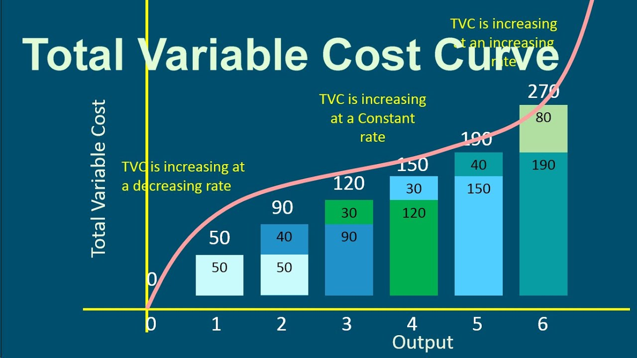 total variable costs essay Total variable manufacturing costs per unit $12  more about homework: variable cost and net income essay examples variable cost 2976 words   12 pages.