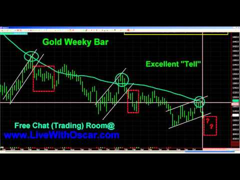 #ChartWhisperer Oscar Carboni Illustrates Weekly Trends In Gold & Nasdaq 11/04/2015 #1394