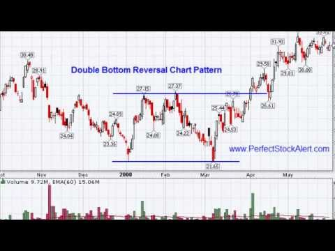 Technical analysis video tutorial in hindi