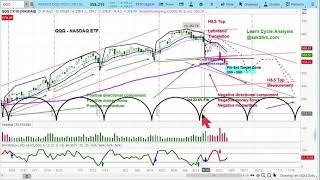 US Stock Market Nasdaq-100 Index   QQQ, NVDA, FB, SQ, MSFT Chart Analysis   Price & Time Projections