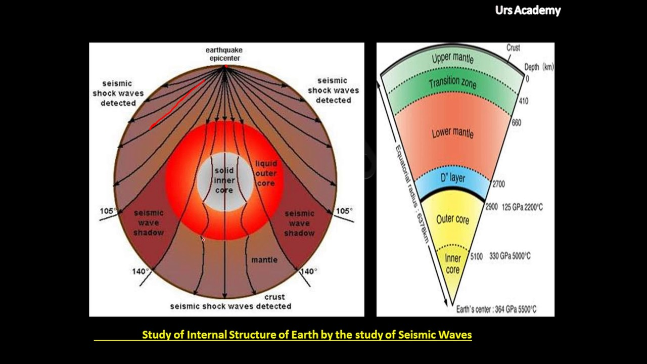 Structure Of The Earth Diagram 2003 Honda Accord Fuse Box Internal Youtube