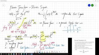 Discrete Fourier Transform Intro