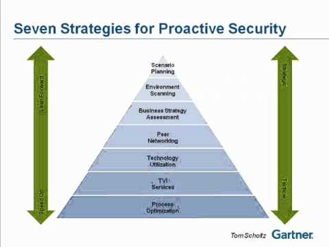 Gartner Security Risk Management Summit