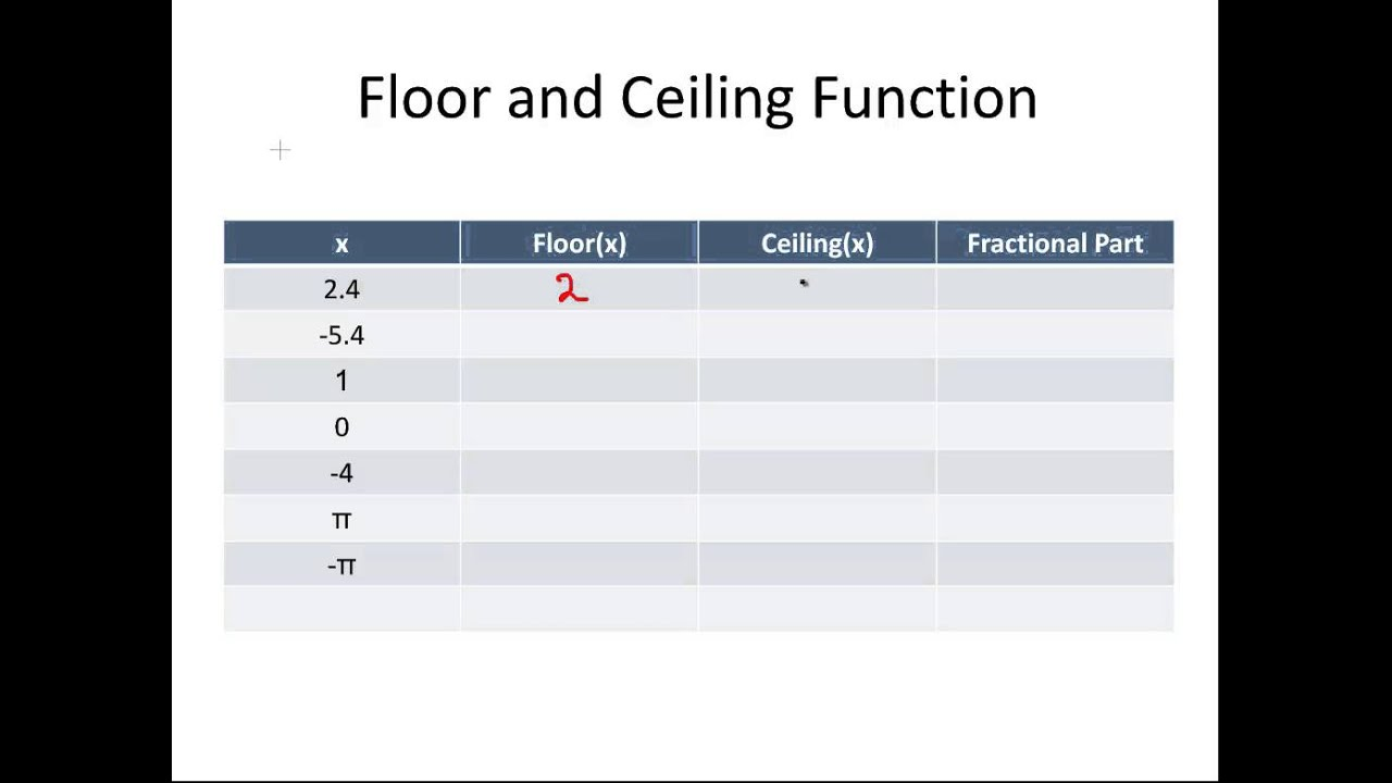 Floor and ceiling functions examples for Floor function example