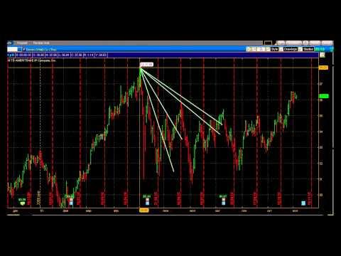 Профессиональный рынок ценных бумаг