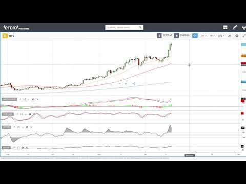 Bitcoin and Ethereum daily forecast for December 21, 2020