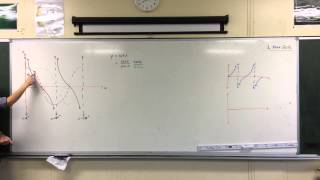 Graphing Reciprocal Trigonometric Functions (2 of 2: Cotangent)