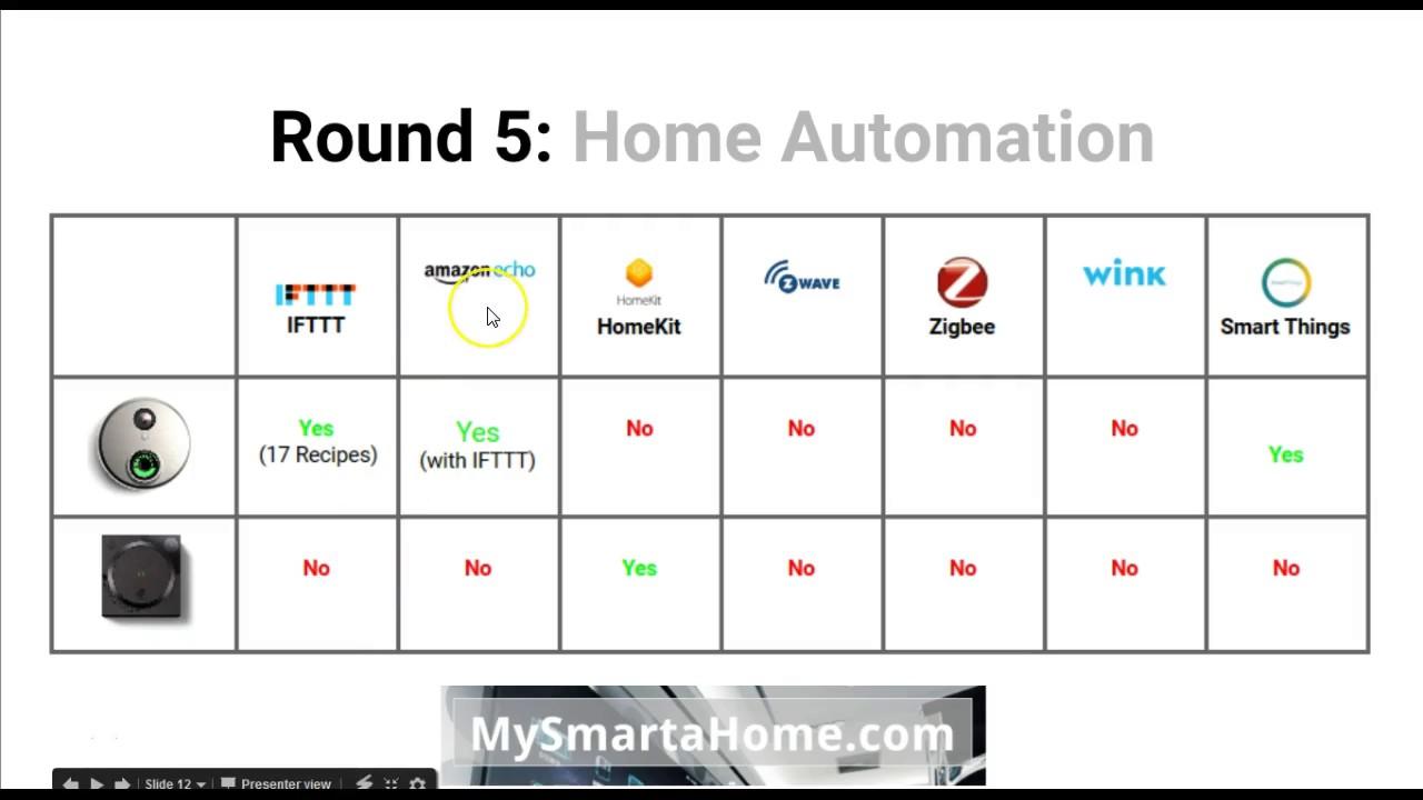 Best Wi-Fi Video Doorbell: Skybell HD vs August Doorbell Cam [+ Free ...