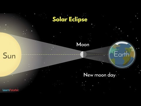 Solar Eclipse and Lunar Eclipse - सूर्य ग्रहण और चंद्र ग्रहण