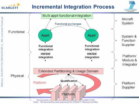 The IMA Incremental process