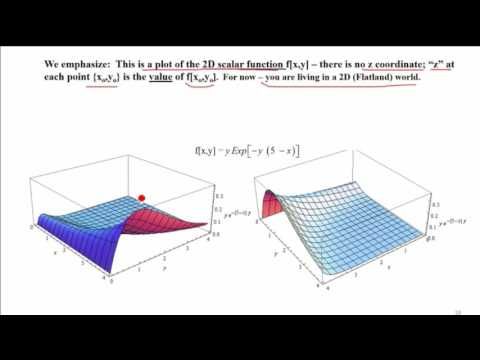 Undergraduate Electricity and Magnetism Useful Math: Del Operator and Gradient