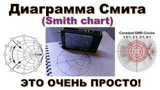 диаграмма Смита (Smith chart)  это очень просто!