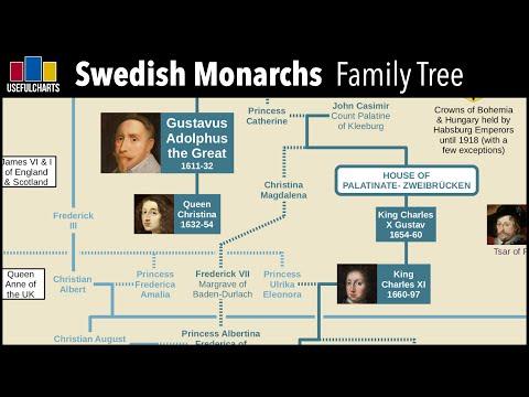 Swedish Monarchs Family Tree