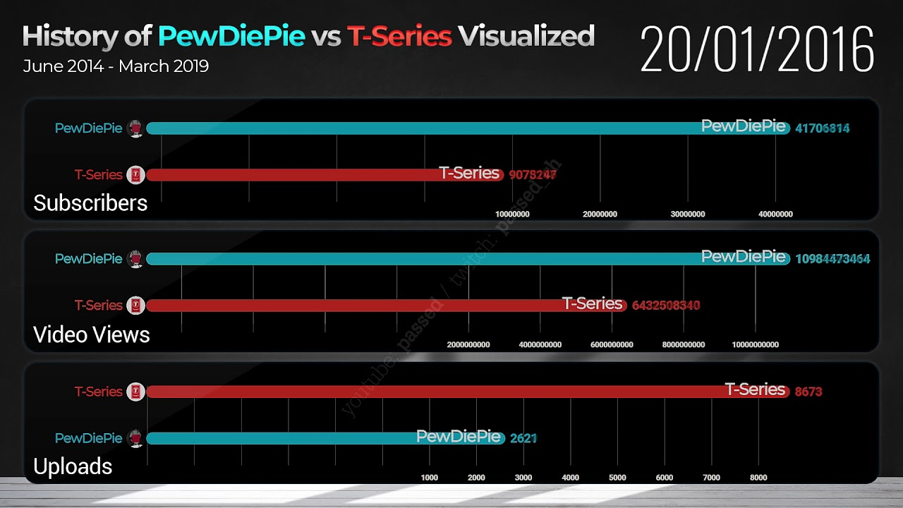 History of PewDiePie vs T-Series Visualized (Subscribers/Views/Uploads, 2014-2019)