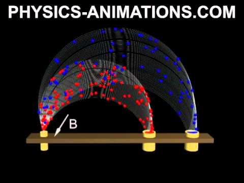 New animations on physics - http://physics-animations com