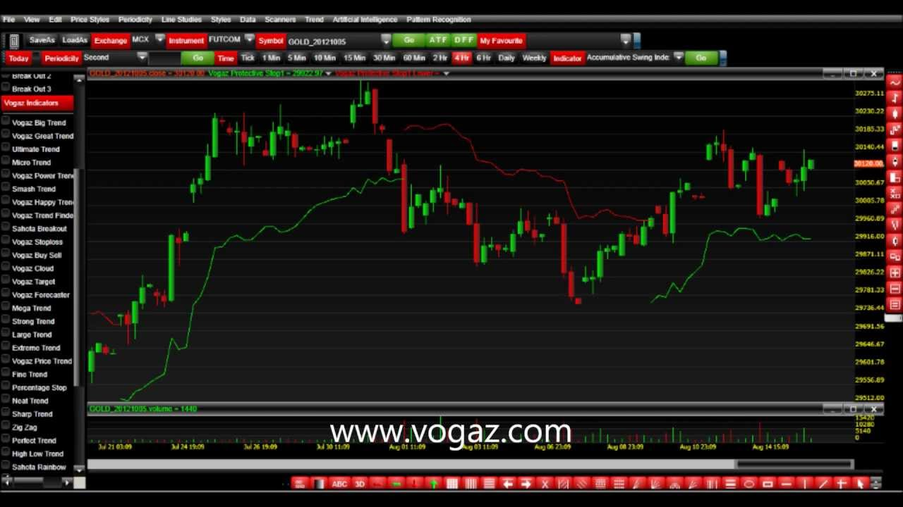 Commodity technical analysis software free download forex chart commodity technical analysis software free download forex chart analysis tutorial baditri Image collections