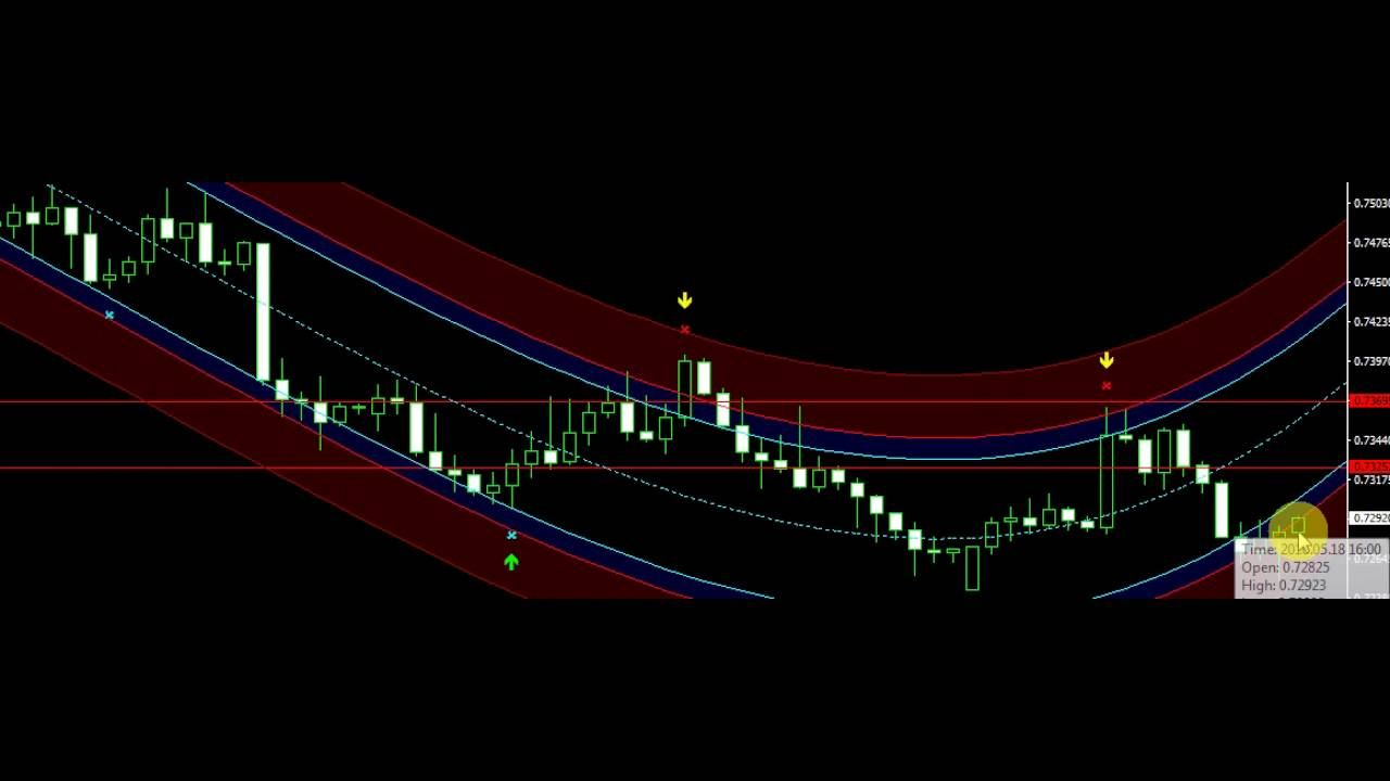 The 50 and Day Moving Average Trading System | Alligator Investor