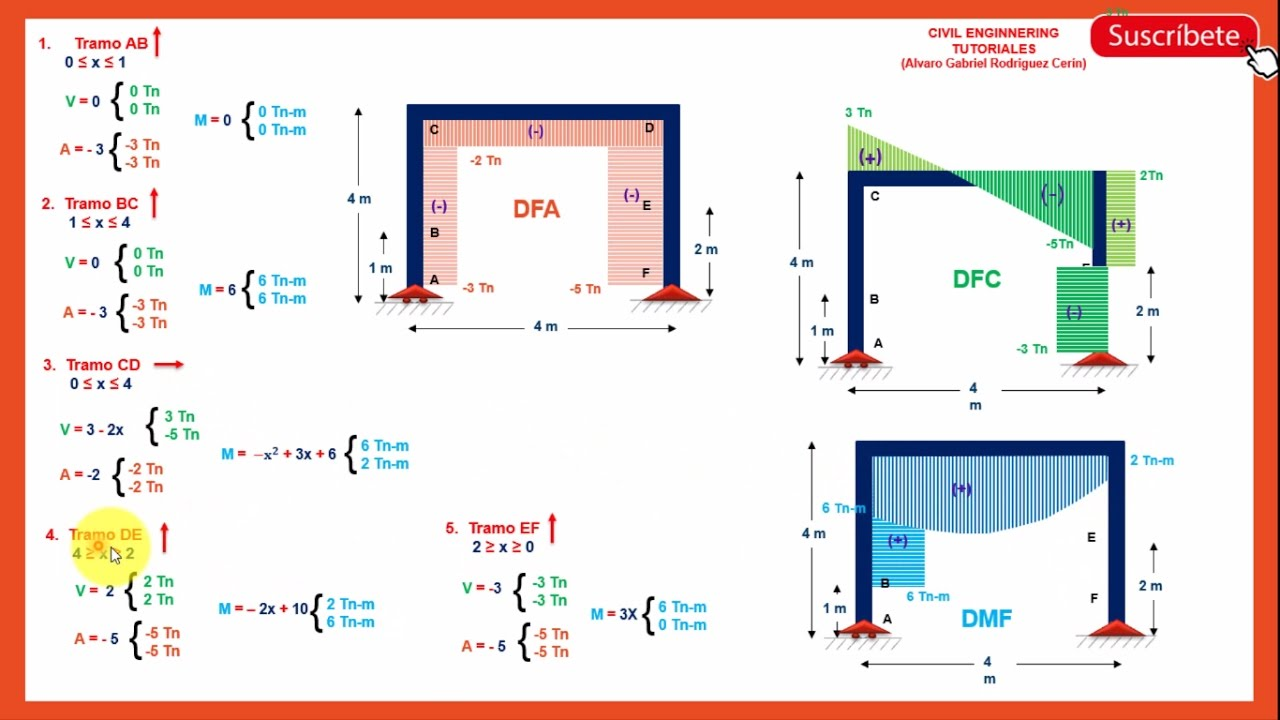 PÓRTICOS - Diagrama de Momento Flector, Fuerza Cortante y Fuerza ...