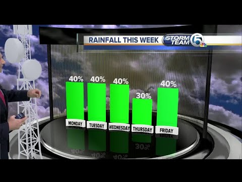 South Florida Back to School Monday forecast (8/14/17)