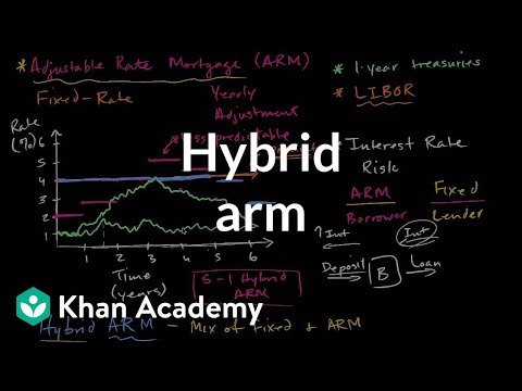 Hybrid ARM | Housing | Finance & Capital Markets | Khan Academy