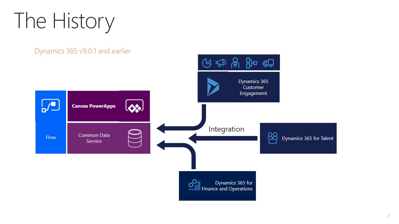 Overview of Model-Driven PowerApps for Dynamics 365 Users and Configurators