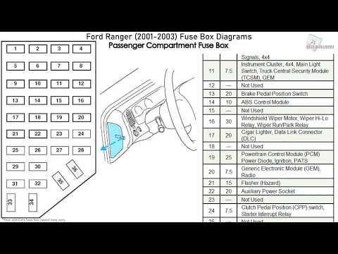 03 ranger fuse box  schematic wiring diagram wave