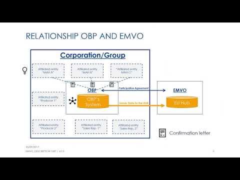 Knowledge DB : EMVO