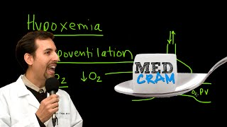 hypoventilation explained clearly by medcram com