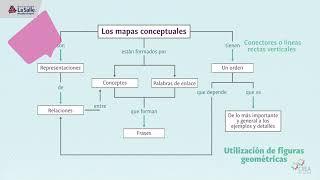 Módulo 2 Estrategias Cognitivas: Mapa Conceptual 2.4