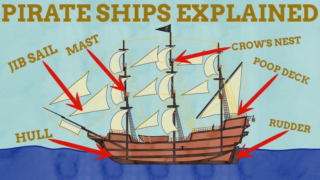 A Name Explain Guide To Pirate Ships - YouTube