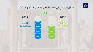 ارتفاع الدخل السياحي في المملكة 13% خلال العام 2017 - (18-1-2018)