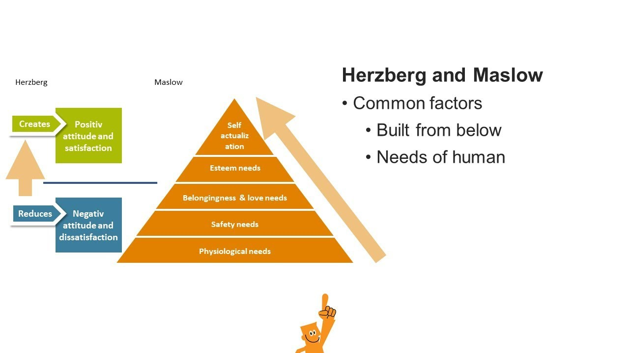 maslow and herzberg english
