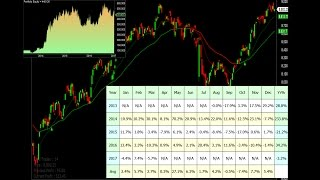 How To Backtest Trading Strategy Signals In Amibroker Trading Platform