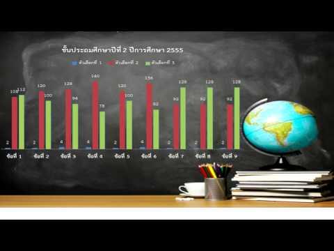 คุณลักษณะอันพึงประสงค์ ปีการศึกษา 2554-2556